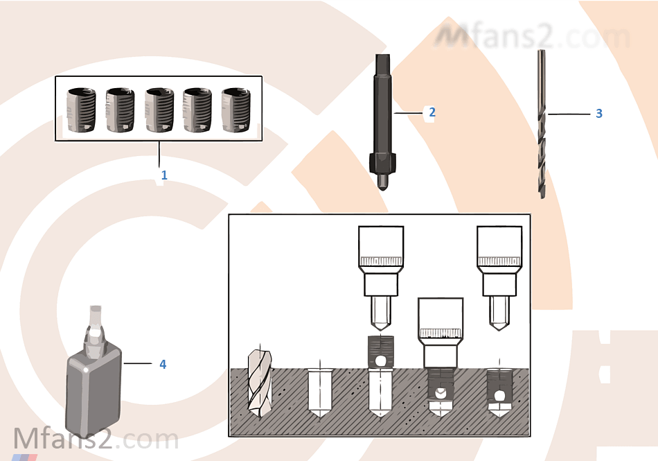 Reparaturkit Gewindereparatur Dünnwand